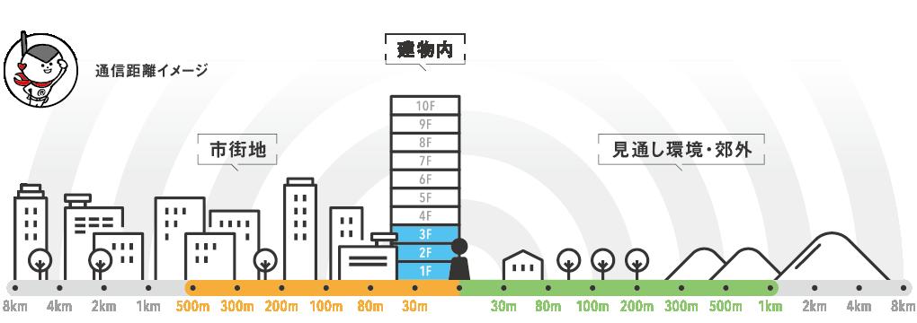 レンタル無線機IC-DPR3 通話距離イメージ