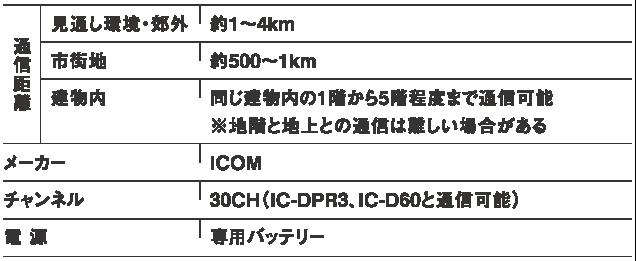 レンタル無線機IC-DPR6 通話範囲について