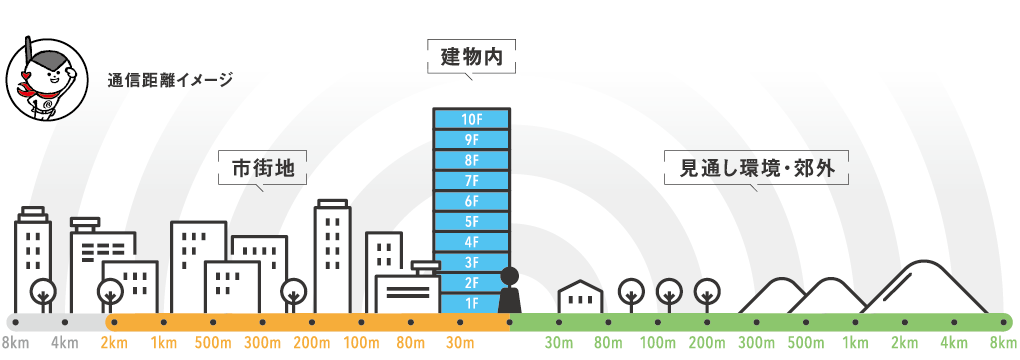 レンタル無線機IC-D60 通話距離イメージ