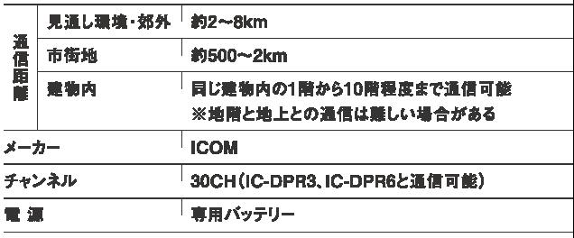 レンタル無線機IC-D60 通話範囲について