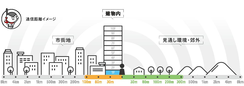 レンタル無線機IC-4008W 通話距離イメージ インカム、無線機、トランシーバーのレンタルならレンタル無線機ドットコム