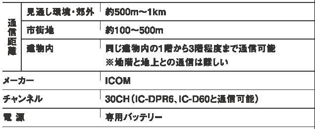 レンタル無線機IC-DPR3 通話範囲について 約500m~1km