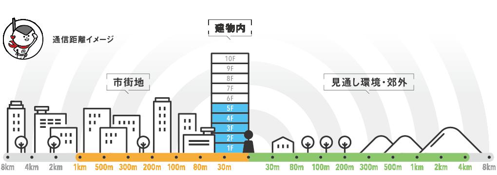 レンタル無線機IC-DPR6 通話距離イメージ 1km~4km