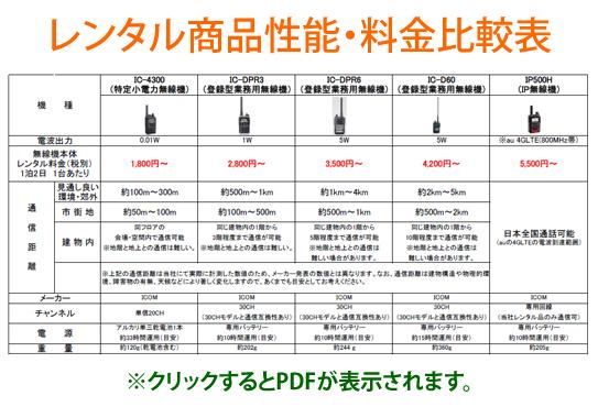 無線機 レンタル商品・料金比較表